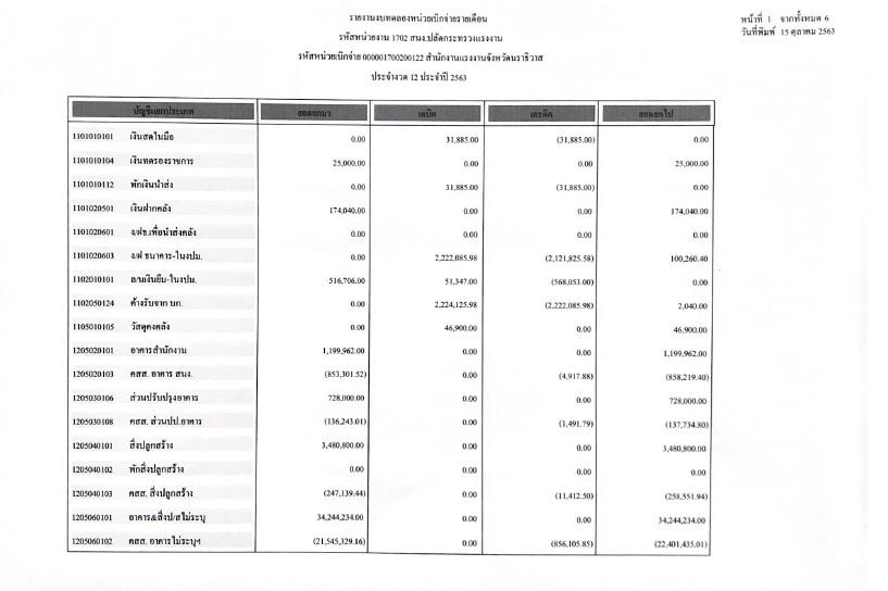 รายงานงบทดลองหน่วยเบิกจ่ายรายเดือน ประจำงวด 12 ประจำปี 2563 ของสำนักงานแรงงานจังหวัดนราธิวาส